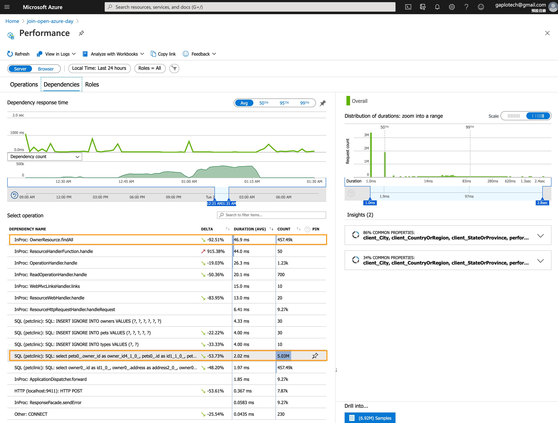 spring-cloud-performance-highlight